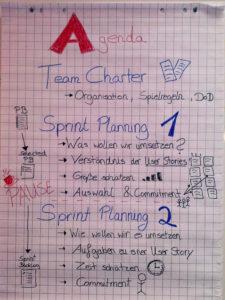 Ein Poster zeigt die Agenda für das Planning Meeting. Team Charter, Sprint Planning 1, Sprint Planning 2.