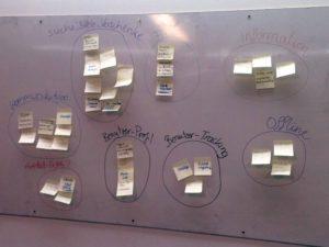 Auf einem Whiteboard sind viele Post-Its angebracht, die sortiert wurden. Die zusammengehörigen wurden beschriftet.