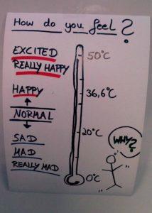 """""""How do you feel?"""" Auf ein Poster wurde ein Thermometer gemalt, dessen Anzeige die Zustände normal, happy, really happy, excited, sad, mad und really mad anzeigt."""